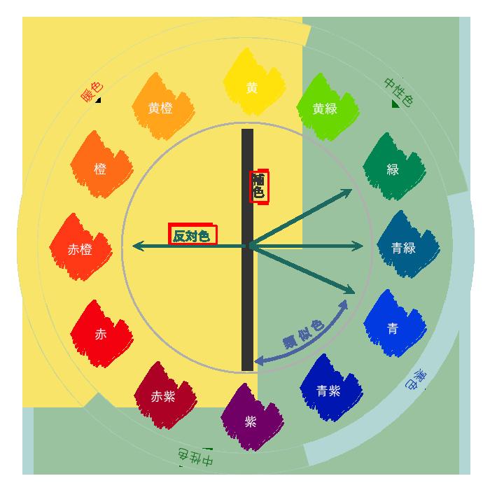 12色相環の反対色