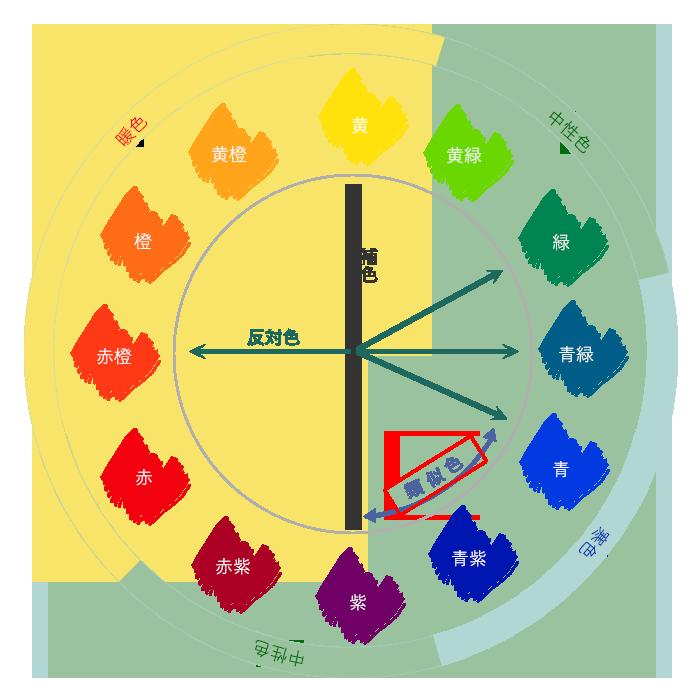 12色相環の類似色