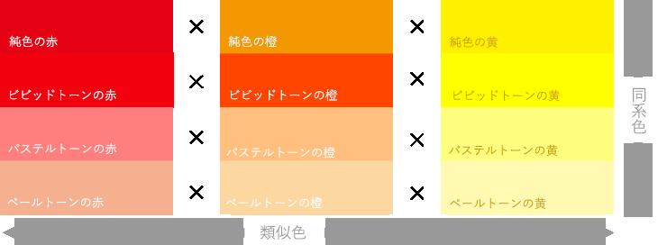 赤・橙・黄の同系色と類似色