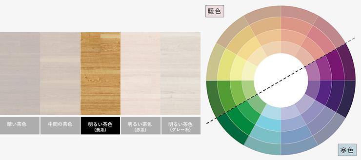 明るい茶色(黄系)の床と中性色のラグ
