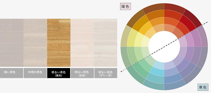 明るい茶色の床(黄系)と暖色のラグ