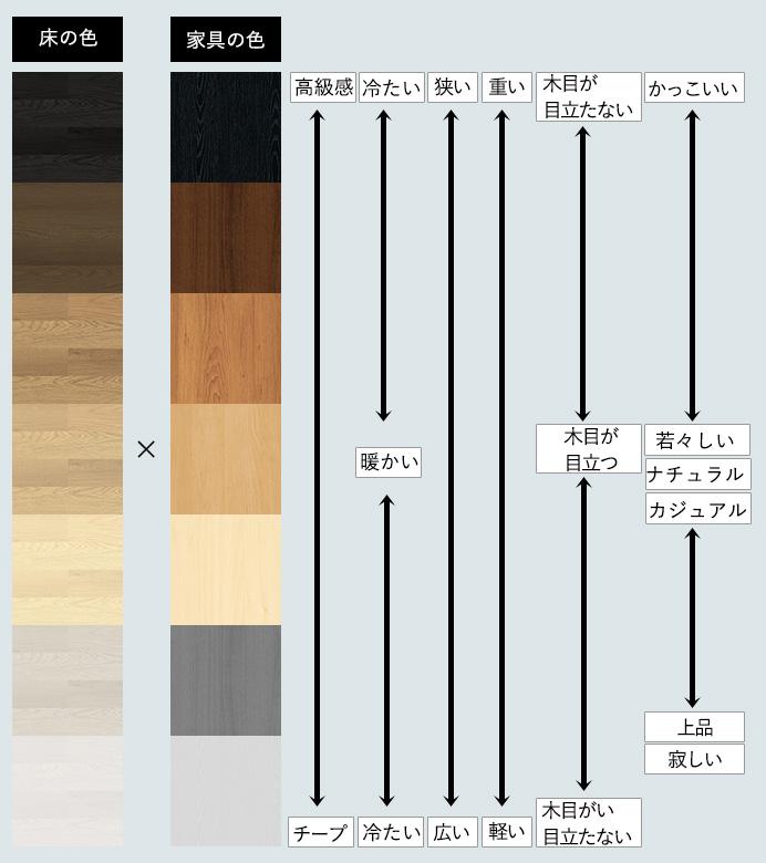 床や家具などの木の色のイメージ