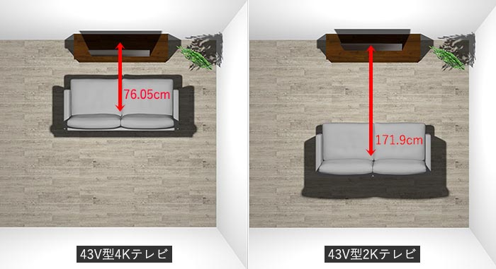 2Kテレビと4Kテレビの最適視聴距離の比較