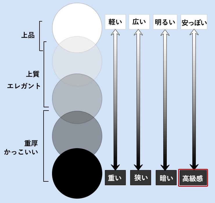 モノトーンカラーの組み合わせの特徴