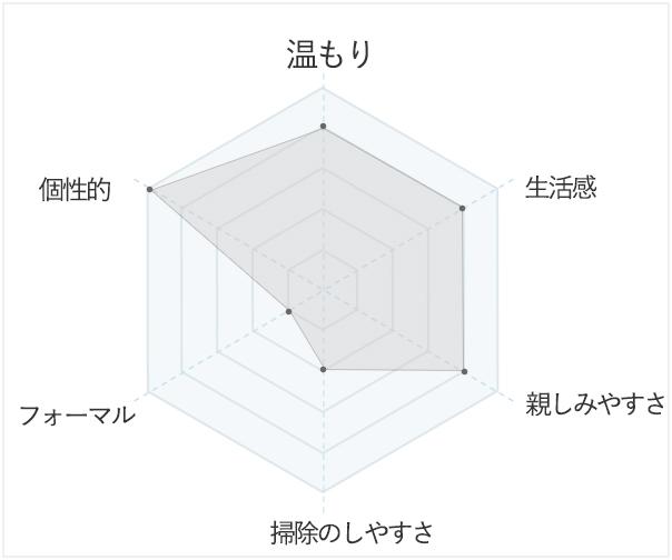 インダストリアルテイストのイメージデータ
