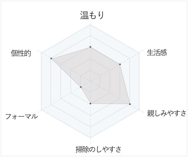 レトロのイメージデータ