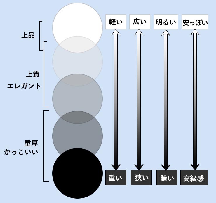 黒・グレー・ホワイトの特徴
