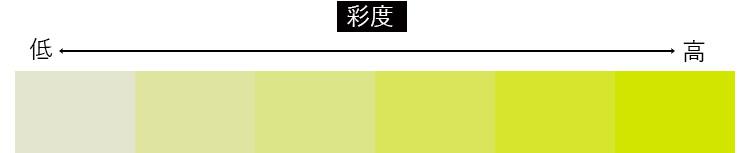 黄色の彩度10~100までの色