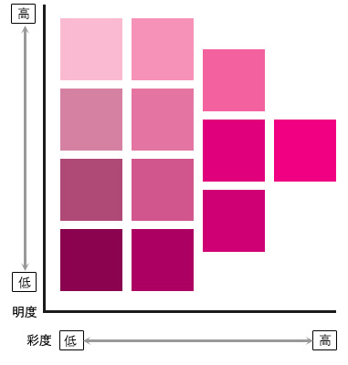 トーン違いのピンク