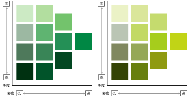 トーン違いの緑と黄緑